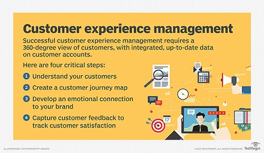 We are one step ahead; Customer Experience Management Model